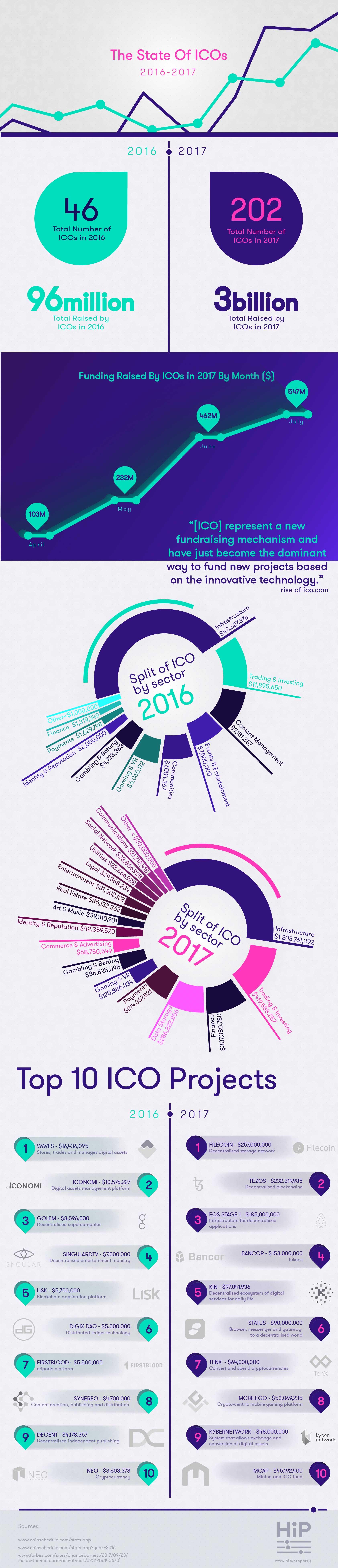 HiP Infographics